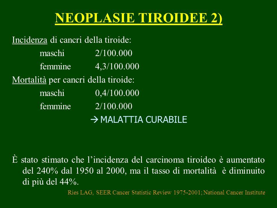 NEOPLASIE TIROIDEE 2) Incidenza di cancri della tiroide: maschi2/100.000 femmine4,3/100.000 Mortalità per cancri della tiroide: maschi0,4/100.000 femm