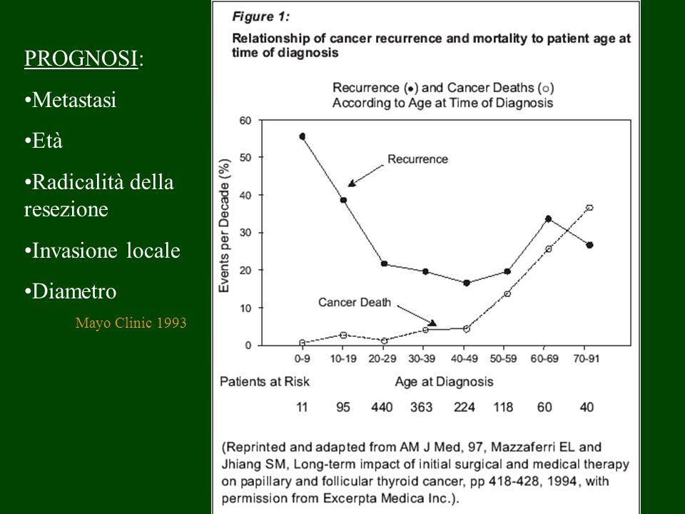 PROGNOSI: Metastasi Età Radicalità della resezione Invasione locale Diametro Mayo Clinic 1993