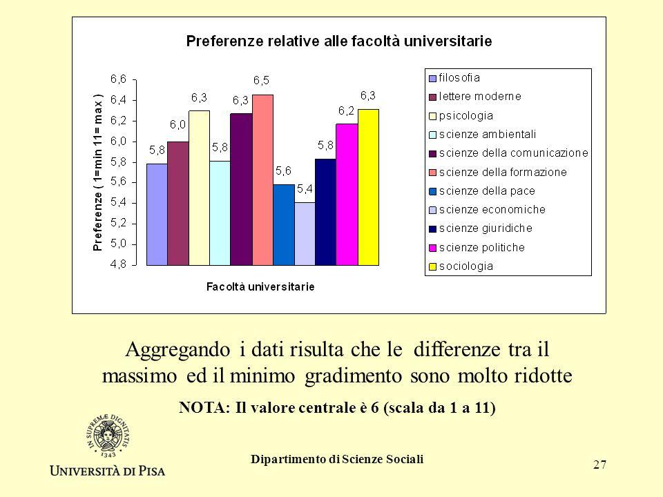Dipartimento di Scienze Sociali 27 Aggregando i dati risulta che le differenze tra il massimo ed il minimo gradimento sono molto ridotte NOTA: Il valore centrale è 6 (scala da 1 a 11)