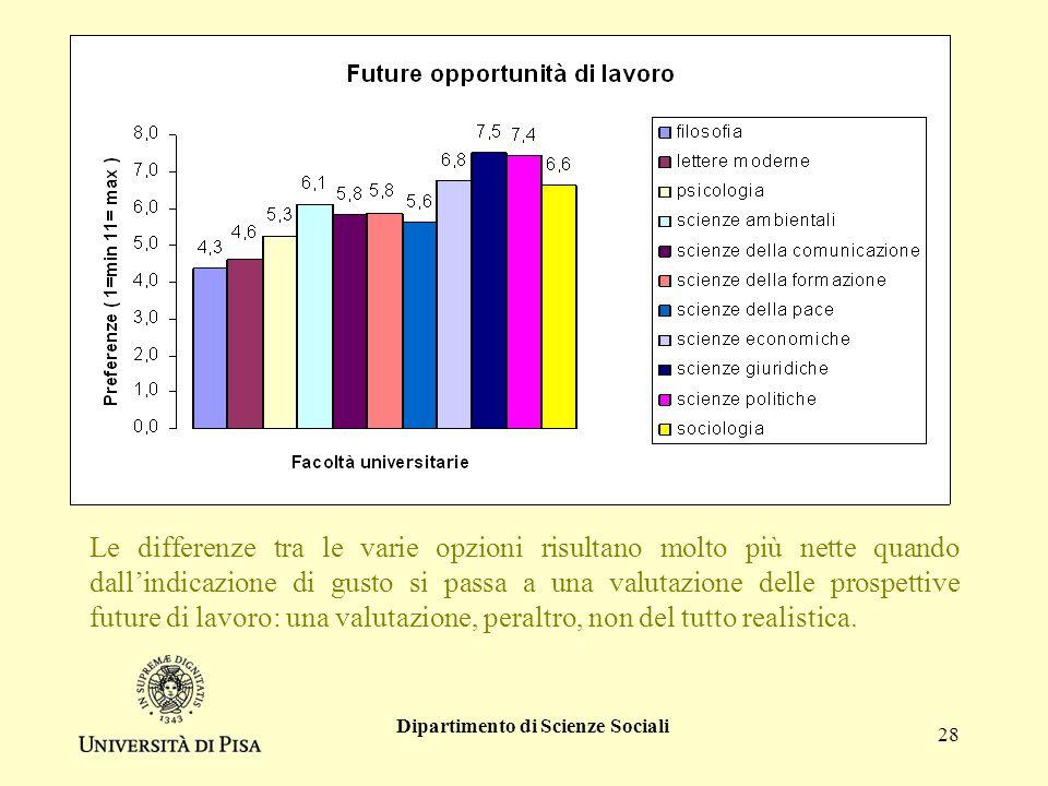 Dipartimento di Scienze Sociali 28 Le differenze tra le varie opzioni risultano molto più nette quando dallindicazione di gusto si passa a una valutazione delle prospettive future di lavoro: una valutazione, peraltro, non del tutto realistica.