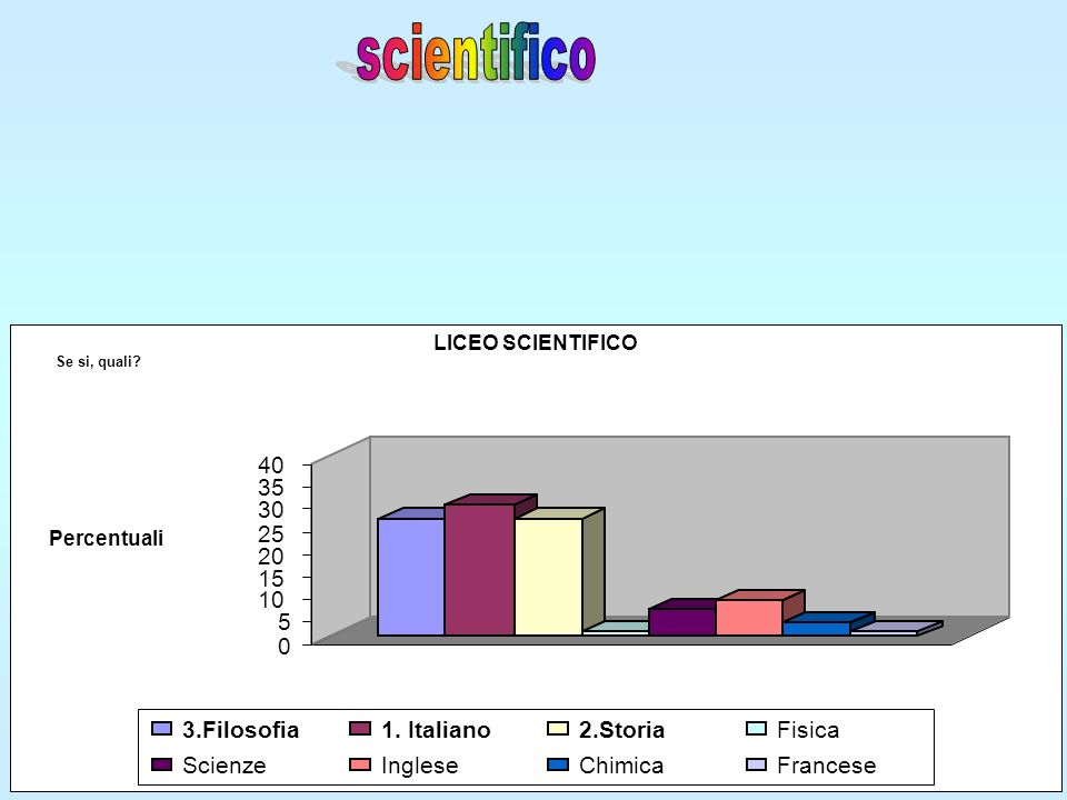 LICEO SCIENTIFICO 0 5 10 15 20 25 30 35 40 Percentuali Se si, quali.