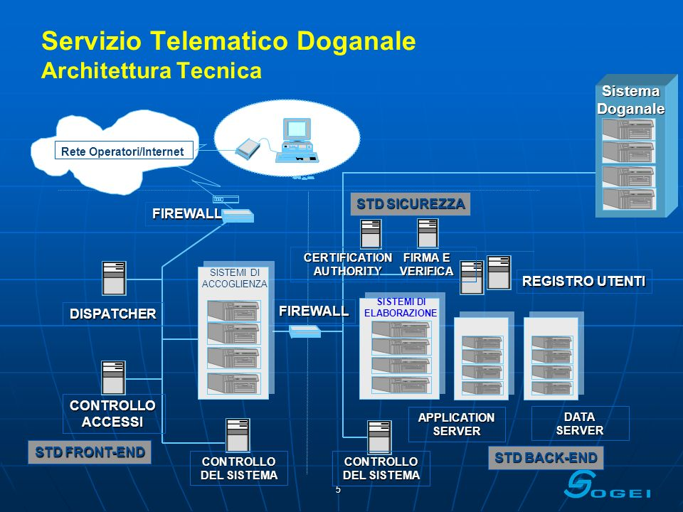 6 Servizio telematico doganale Interfaccia per gli operatori