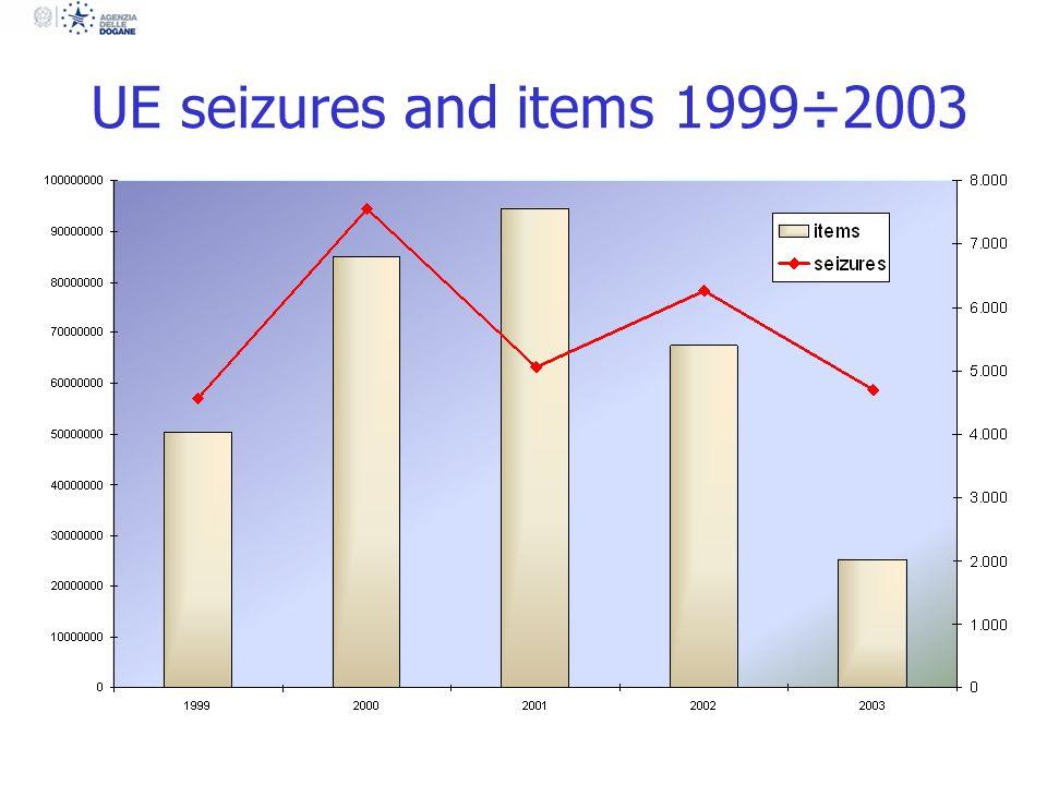 Italian seizures/items 1999÷2003