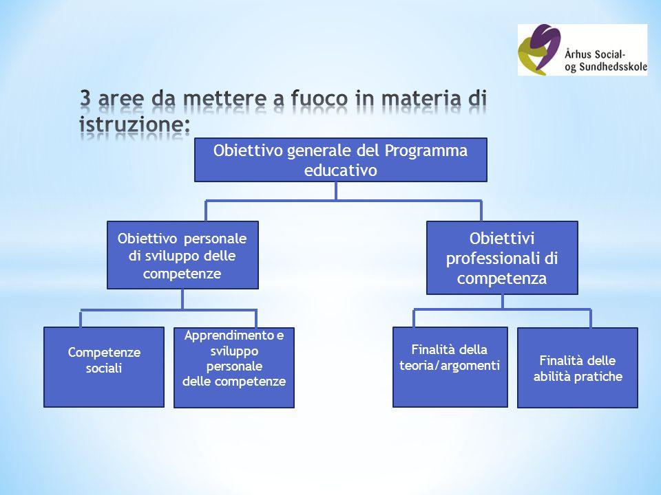 Obiettivo personale di sviluppo delle competenze Obiettivi professionali di competenza Obiettivo generale del Programma educativo Competenze sociali Apprendimento e sviluppo personale delle competenze Finalità della teoria/argomenti Finalità delle abilità pratiche