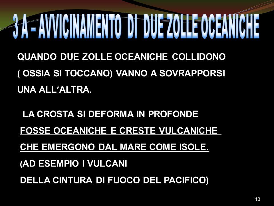 QUANDO DUE ZOLLE OCEANICHE COLLIDONO ( OSSIA SI TOCCANO) VANNO A SOVRAPPORSI UNA ALL ALTRA. LA CROSTA SI DEFORMA IN PROFONDE FOSSE OCEANICHE E CRESTE