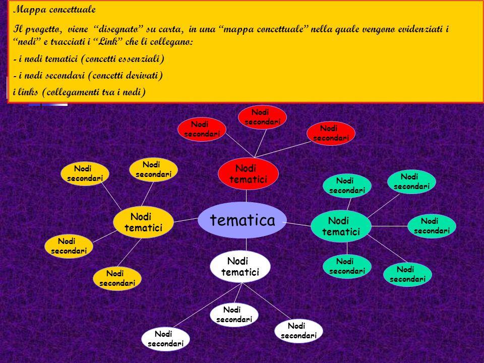 Una presentazione multimediale, deve essere progettato su carta prima di essere realizzato sul computer. Principali fasi di progettazione: 1)Scelta de