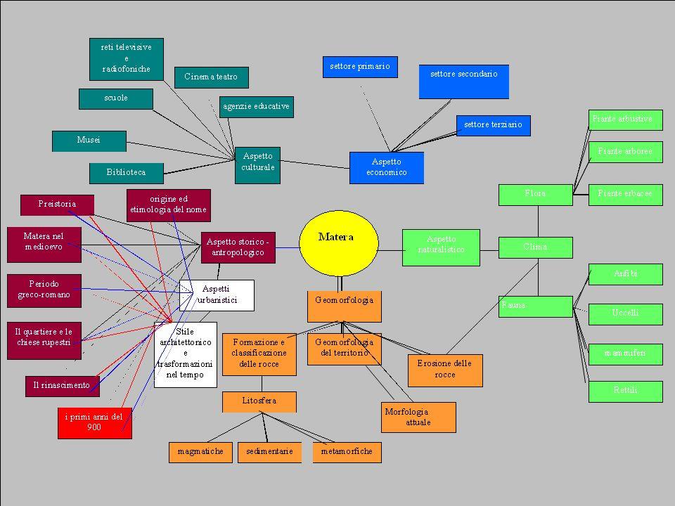 Mappa concettuale Il progetto, viene disegnato su carta, in una mappa concettuale nella quale vengono evidenziati i nodi e tracciati i Link che li col