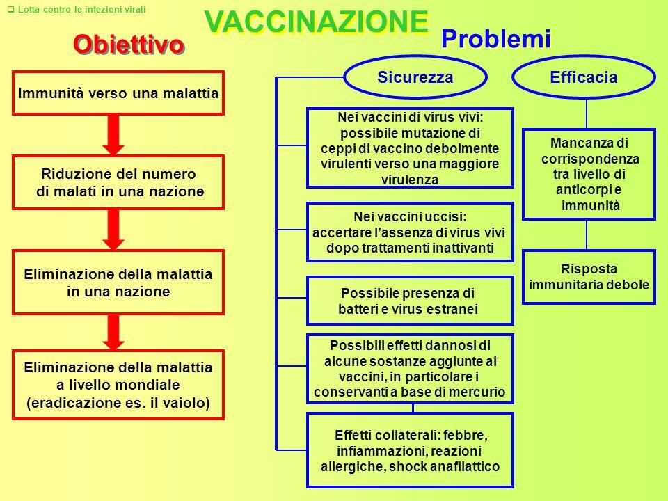 VACCINAZIONE Immunità verso una malattia Riduzione del numero di malati in una nazione Eliminazione della malattia in una nazione Eliminazione della malattia a livello mondiale (eradicazione es.