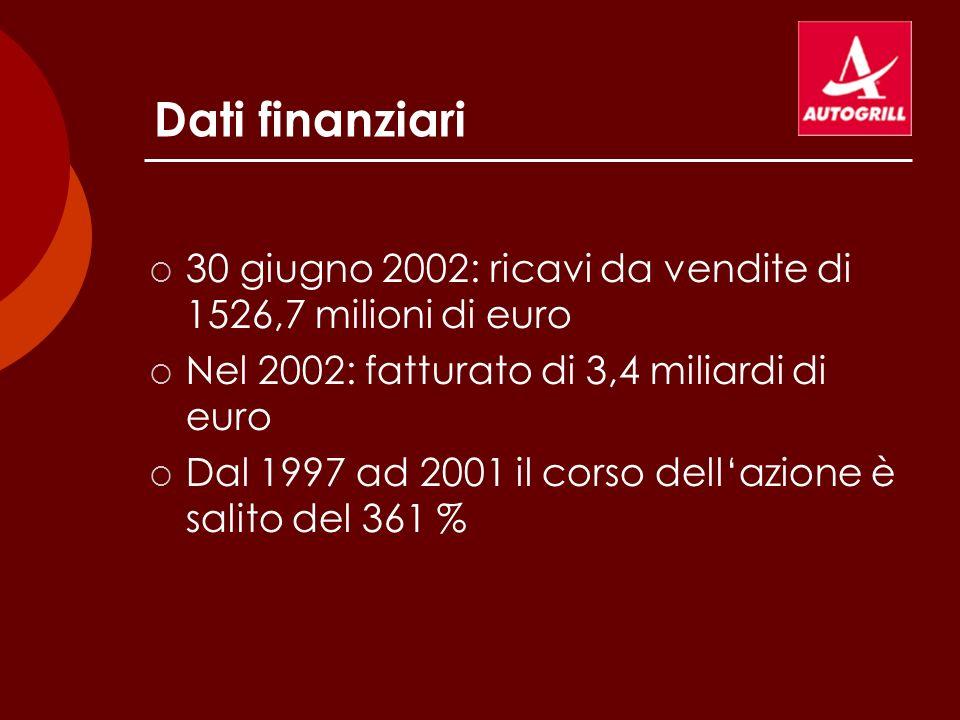 Dati finanziari 30 giugno 2002: ricavi da vendite di 1526,7 milioni di euro Nel 2002: fatturato di 3,4 miliardi di euro Dal 1997 ad 2001 il corso dell