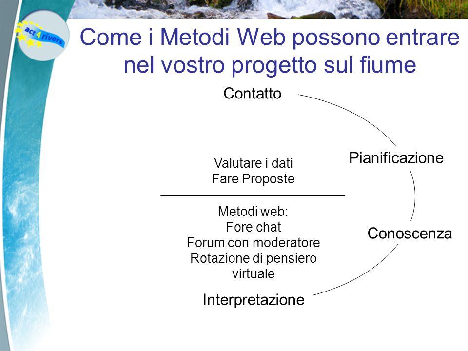 Contatto Interpretazione ActionConoscenza ConclusionPianificazione Valutare i dati Fare Proposte Metodi web: Fore chat Forum con moderatore Rotazione