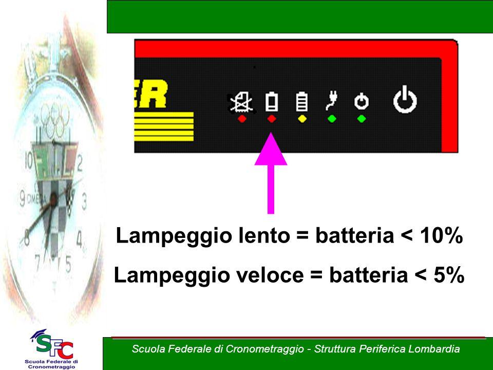 Lampeggio lento = batteria < 10% Lampeggio veloce = batteria < 5% Scuola Federale di Cronometraggio - Struttura Periferica Lombardia
