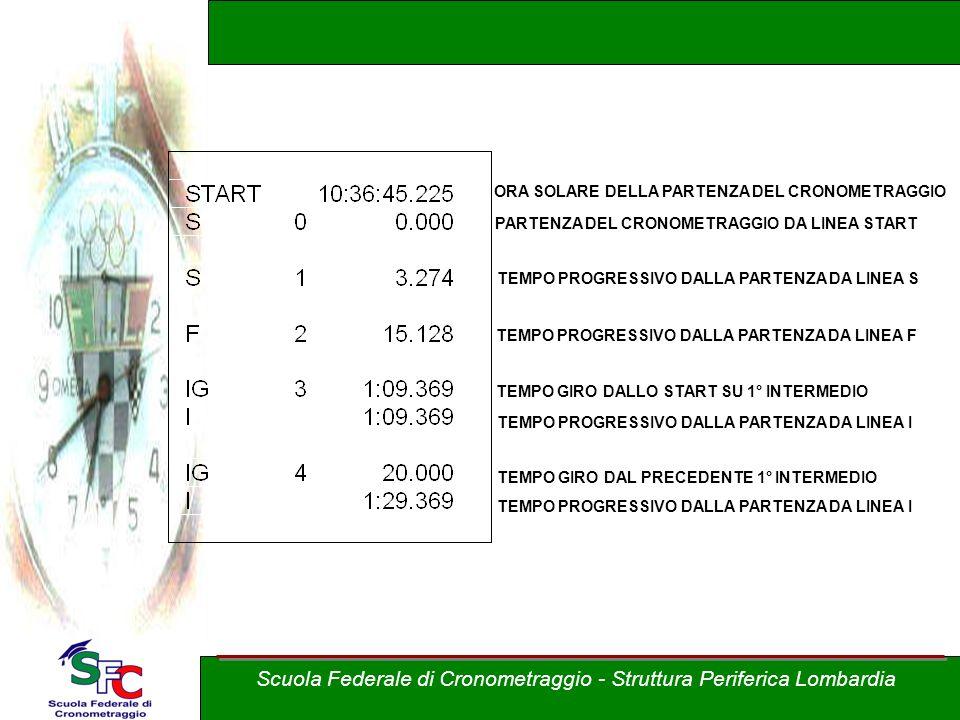 ORA SOLARE DELLA PARTENZA DEL CRONOMETRAGGIO PARTENZA DEL CRONOMETRAGGIO DA LINEA START TEMPO PROGRESSIVO DALLA PARTENZA DA LINEA S TEMPO PROGRESSIVO DALLA PARTENZA DA LINEA F TEMPO GIRO DALLO START SU 1° INTERMEDIO TEMPO PROGRESSIVO DALLA PARTENZA DA LINEA I TEMPO GIRO DAL PRECEDENTE 1° INTERMEDIO Scuola Federale di Cronometraggio - Struttura Periferica Lombardia