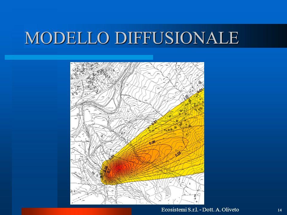 Ecosistemi S.r.l. - Dott. A. Oliveto 14 MODELLO DIFFUSIONALE