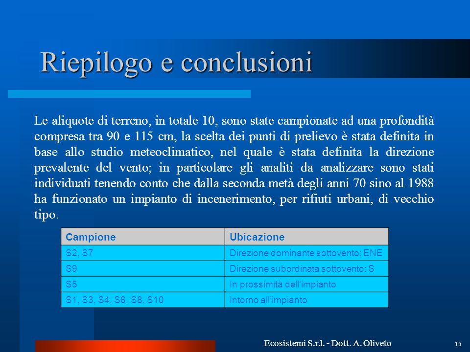 Ecosistemi S.r.l. - Dott. A. Oliveto 15 Riepilogo e conclusioni CampioneUbicazione S2, S7Direzione dominante sottovento: ENE S9Direzione subordinata s