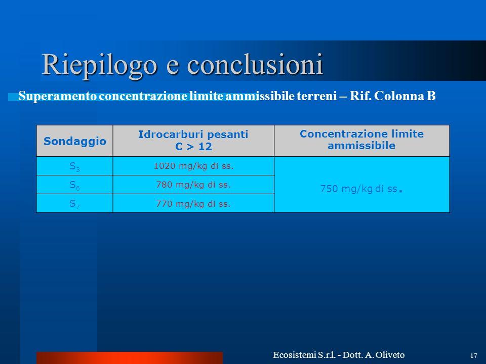 Ecosistemi S.r.l. - Dott. A. Oliveto 17 Riepilogo e conclusioni Sondaggio Idrocarburi pesanti C > 12 Concentrazione limite ammissibile S3S3 1020 mg/kg