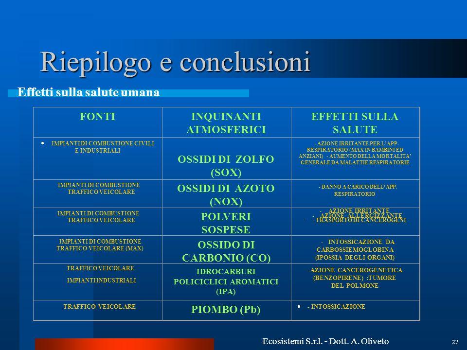 Ecosistemi S.r.l. - Dott. A. Oliveto 22 Riepilogo e conclusioni Effetti sulla salute umana FONTIINQUINANTI ATMOSFERICI EFFETTI SULLA SALUTE IMPIANTI D