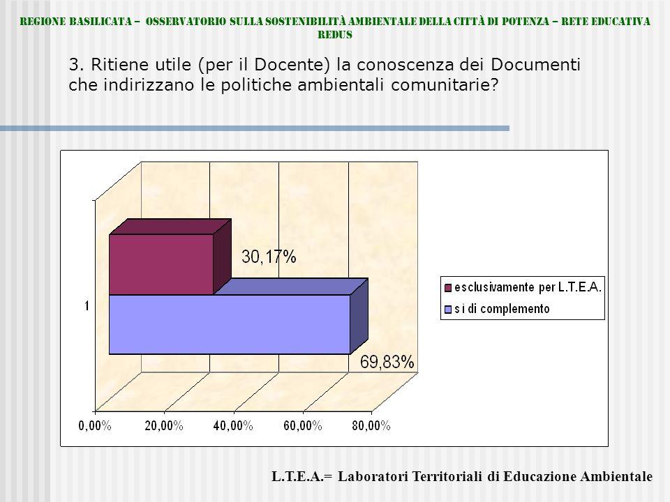 3. Ritiene utile (per il Docente) la conoscenza dei Documenti che indirizzano le politiche ambientali comunitarie? L.T.E.A.= Laboratori Territoriali d