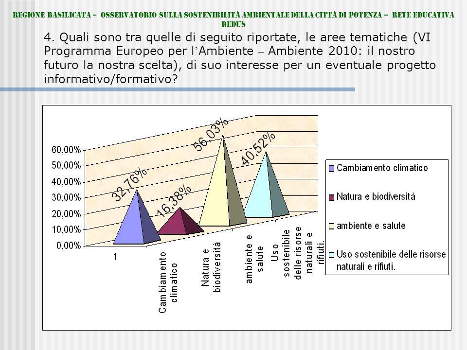 4. Quali sono tra quelle di seguito riportate, le aree tematiche (VI Programma Europeo per l Ambiente – Ambiente 2010: il nostro futuro la nostra scel