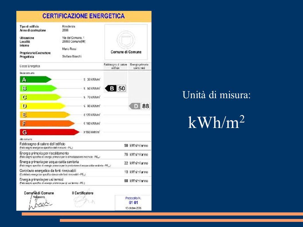 Unità di misura: kWh/m 2