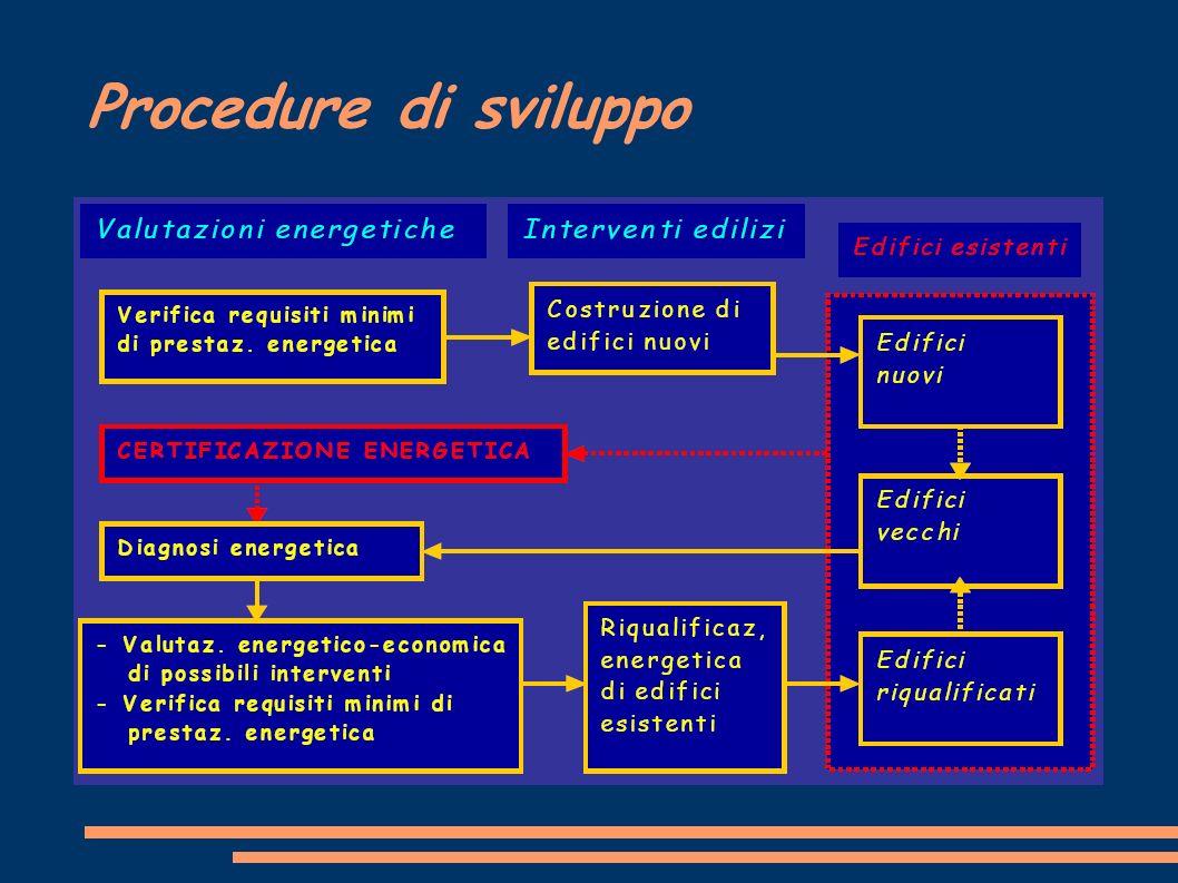 Procedure di sviluppo