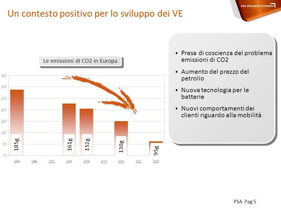 PSA Pag 5 Presa di coscienza del problema emissioni di CO2 Aumento del prezzo del petrolio Nuova tecnologia per le batterie Nuovi comportamenti dei clienti riguardo alla mobilità Un contesto positivo per lo sviluppo dei VE 95g 130g 152g161g185g Le emissioni di CO2 in Europa