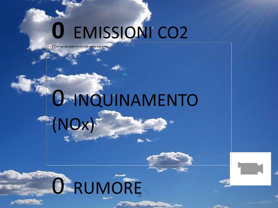 PSA Pag 8 0 EMISSIONI CO2 0 INQUINAMENTO (NOx) 0 RUMORE