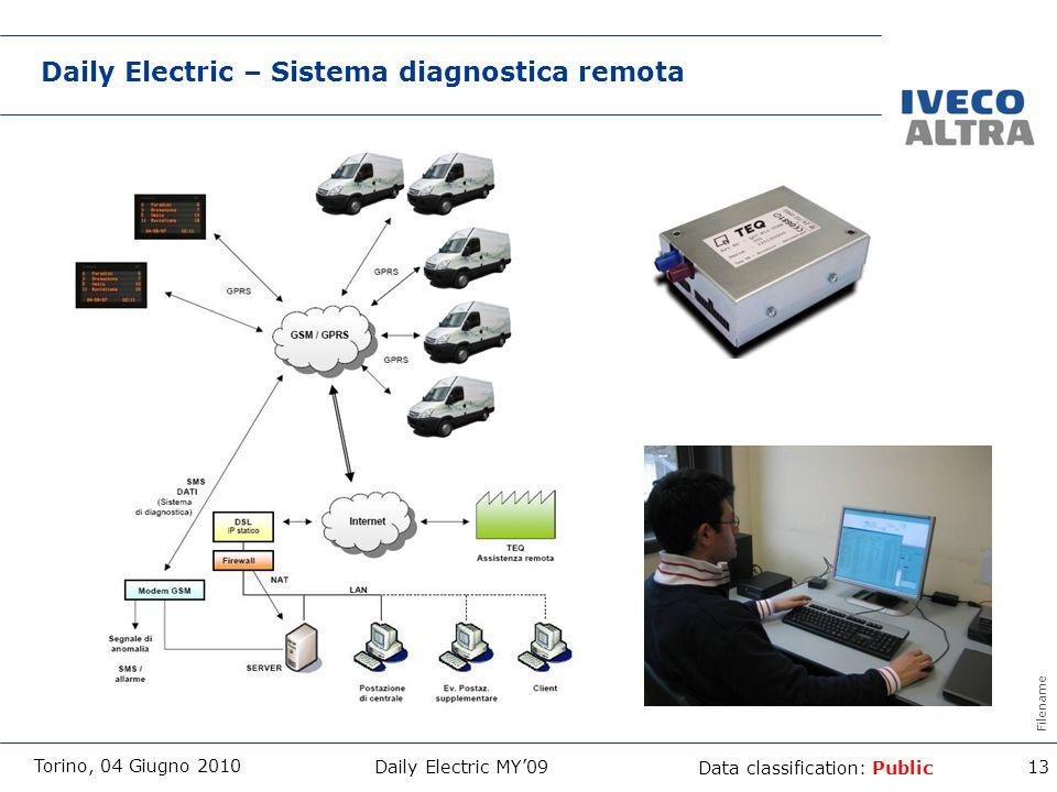 Filename Data classification: Public Daily Electric MY09 Daily Electric – Sistema diagnostica remota 13 Torino, 04 Giugno 2010