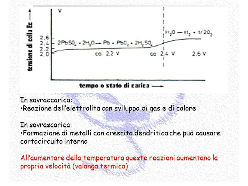 Gestione e controllo dellaccumulatore (sicurezza e ottimizzazione delle prestazioni) Processi allinterno dellaccumulatore (oltre a quelli relativi all