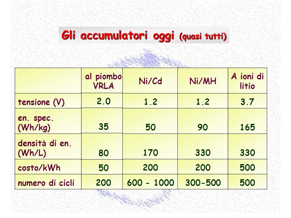 tensione (V) en. spec. (Wh/kg) densit à di en. (Wh/L) costo/kWh numero di cicli al piombo VRLA 2.0 35 80 50 200 Ni/Cd 1.2 50 170 200 600 - 1000 Ni/MH