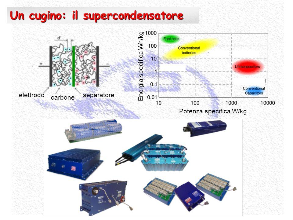 Un cugino: il supercondensatore elettrodoseparatore carbone Potenza specifica W/kg Energia specifica Wh/kg
