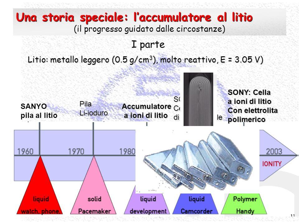 SANYO pila al litio PilaLi-ioduro Accumulatore a ioni di litio a ioni di litio SONY: Cella a ioni di litio a spirale SONY: Cella a ioni di litio Con e