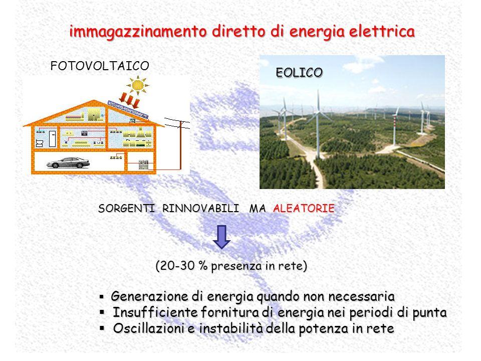 immagazzinamento diretto di energia elettrica SORGENTI RINNOVABILI MA ALEATORIE Generazione di energia quando non necessaria Generazione di energia qu
