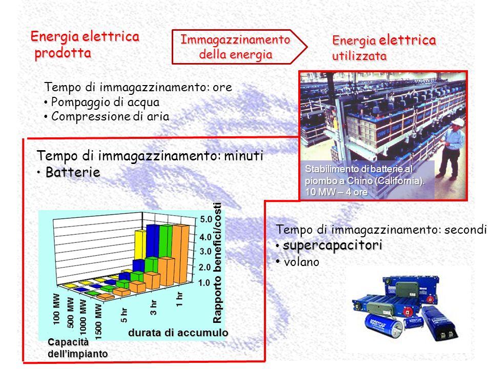 Immagazzinamento della energia Energia elettrica prodotta prodotta Energia elettrica utilizzata Tempo di immagazzinamento: ore Pompaggio di acqua Comp