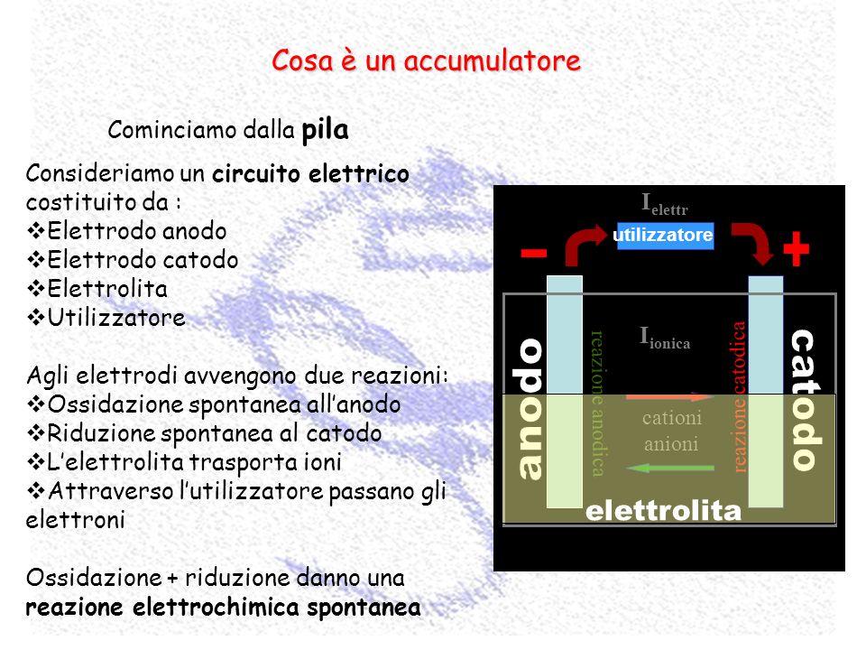 Cosa è un accumulatore Cominciamo dalla pila Consideriamo un circuito elettrico costituito da : Elettrodo anodo Elettrodo catodo Elettrolita Utilizzat