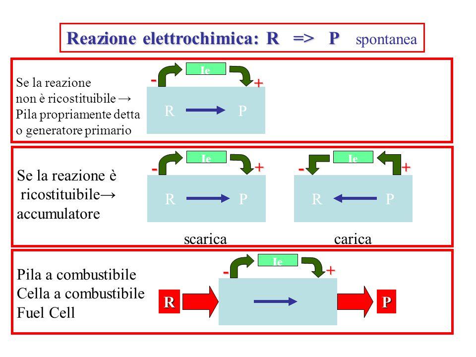 Reazione elettrochimica: R => P Reazione elettrochimica: R => P spontanea R P Ie Se la reazione non è ricostituibile Pila propriamente detta o generat