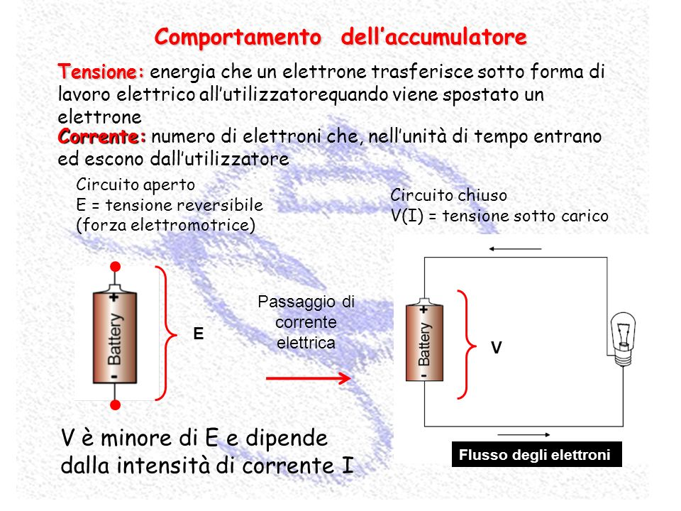 E Circuito aperto E = tensione reversibile (forza elettromotrice) Circuito chiuso V(I) = tensione sotto carico Passaggio di corrente elettrica Flusso