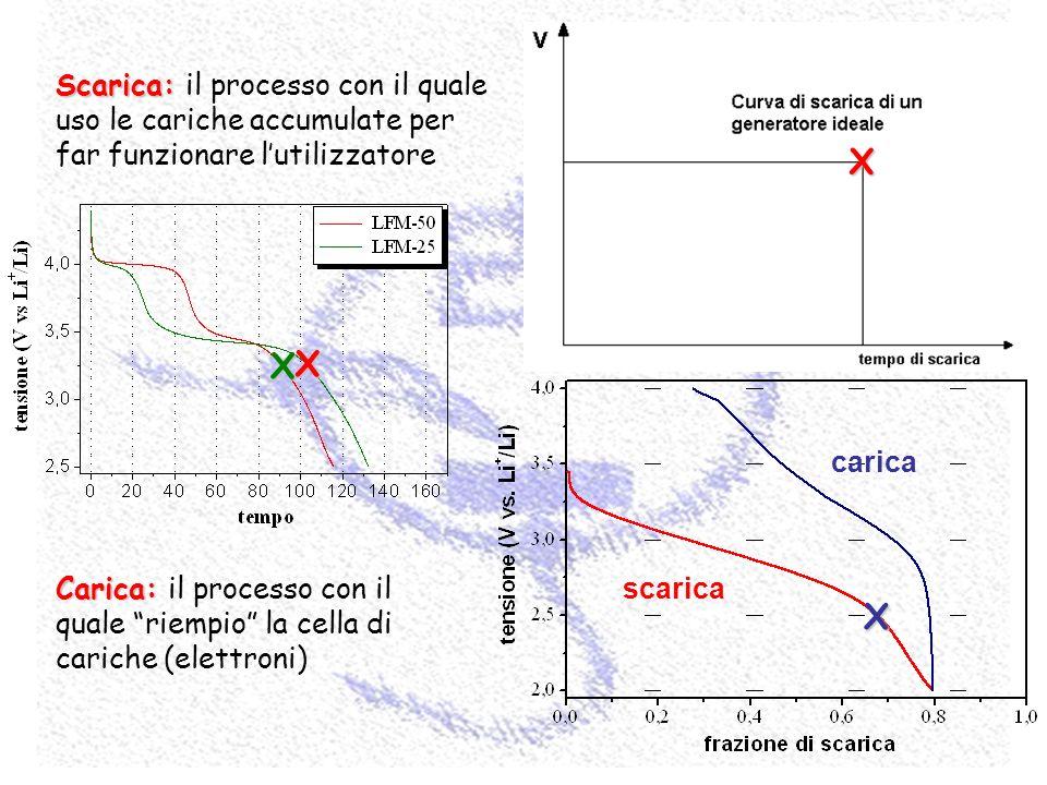 Capacità specifica (mAh/g) Numero di cicli Durata ai cicli
