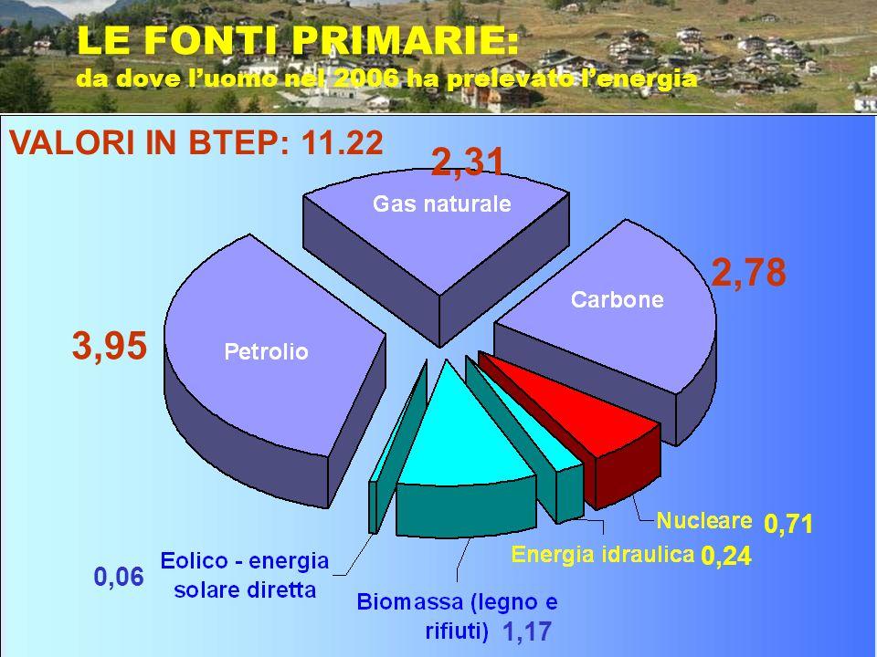 LE FONTI PRIMARIE: da dove luomo nel 2006 ha prelevato lenergia 3,95 VALORI IN BTEP: 11.22 2,31 2,78 0,71 0,24 1,17 0,06
