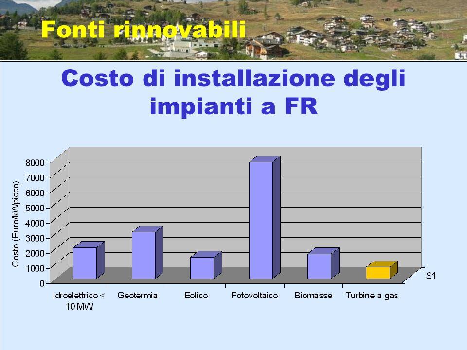 Fonti rinnovabili Costo di installazione degli impianti a FR