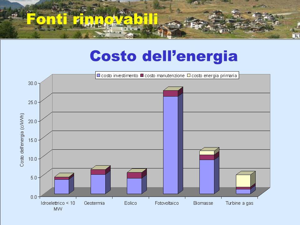 Costo dellenergia Fonti rinnovabili