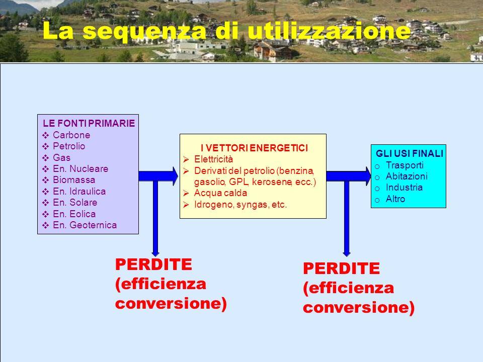 La sequenza di utilizzazione GLI USI FINALI o Trasporti o Abitazioni o Industria o Altro LE FONTI PRIMARIE Carbone Petrolio Gas En.Nucleare Biomassa E
