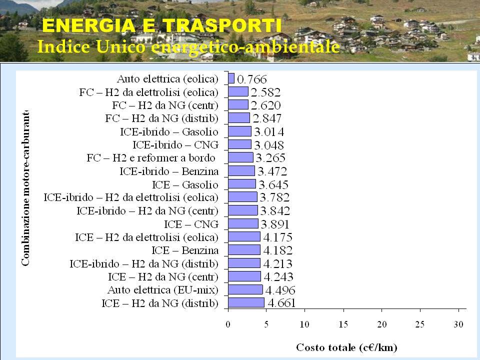 ENERGIA E TRASPORTI Indice Unico energetico-ambientale