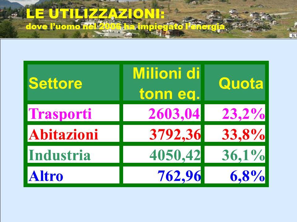 LE UTILIZZAZIONI: dove luomo nel 2006 ha impiegato lenergia Settore Milioni di tonn eq. Quota Trasporti2603,0423,2% Abitazioni3792,3633,8% Industria40