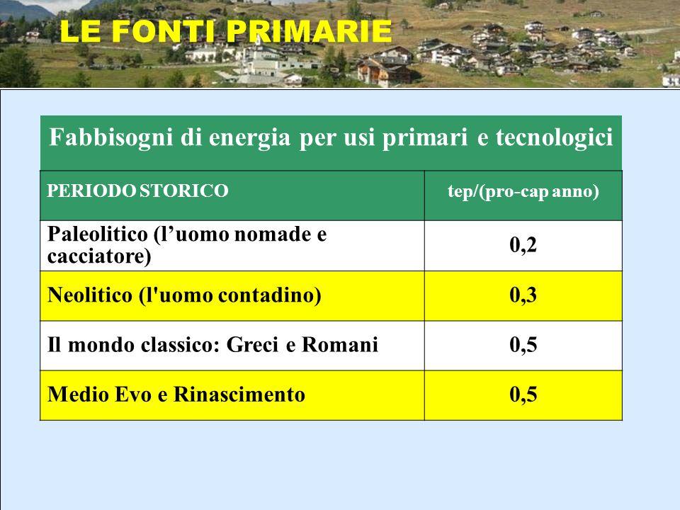 Fabbisogni di energia per usi primari e tecnologici PERIODO STORICOtep/(pro-cap anno) Paleolitico (luomo nomade e cacciatore) 0,2 Neolitico (l'uomo co
