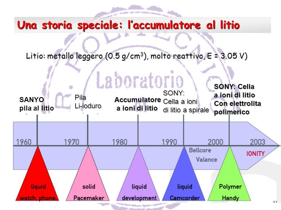 SANYO pila al litio PilaLi-ioduro Accumulatore a ioni di litio a ioni di litio SONY: Cella a ioni di litio a spirale SONY: Cella a ioni di litio Con elettrolita polimerico Una storia speciale: laccumulatore al litio Litio: metallo leggero (0.5 g/cm 3 ), molto reattivo, E = 3.05 V)
