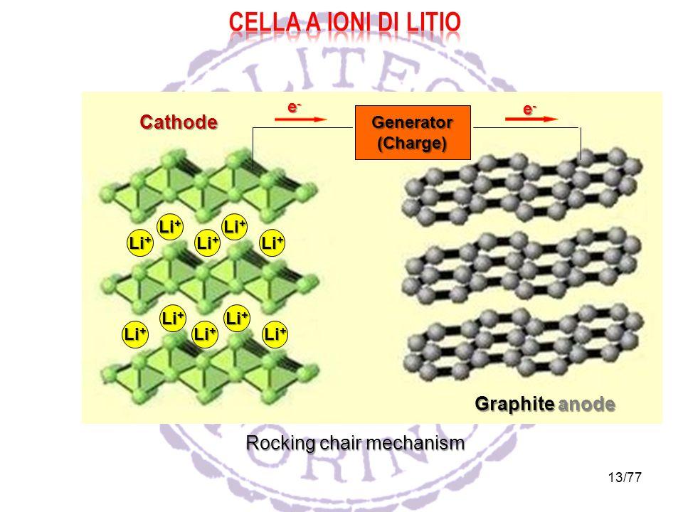 13/77 Li + Generator (Charge) e-e-e-e- e-e-e-e- Graphite anode Cathode Rocking chair mechanism