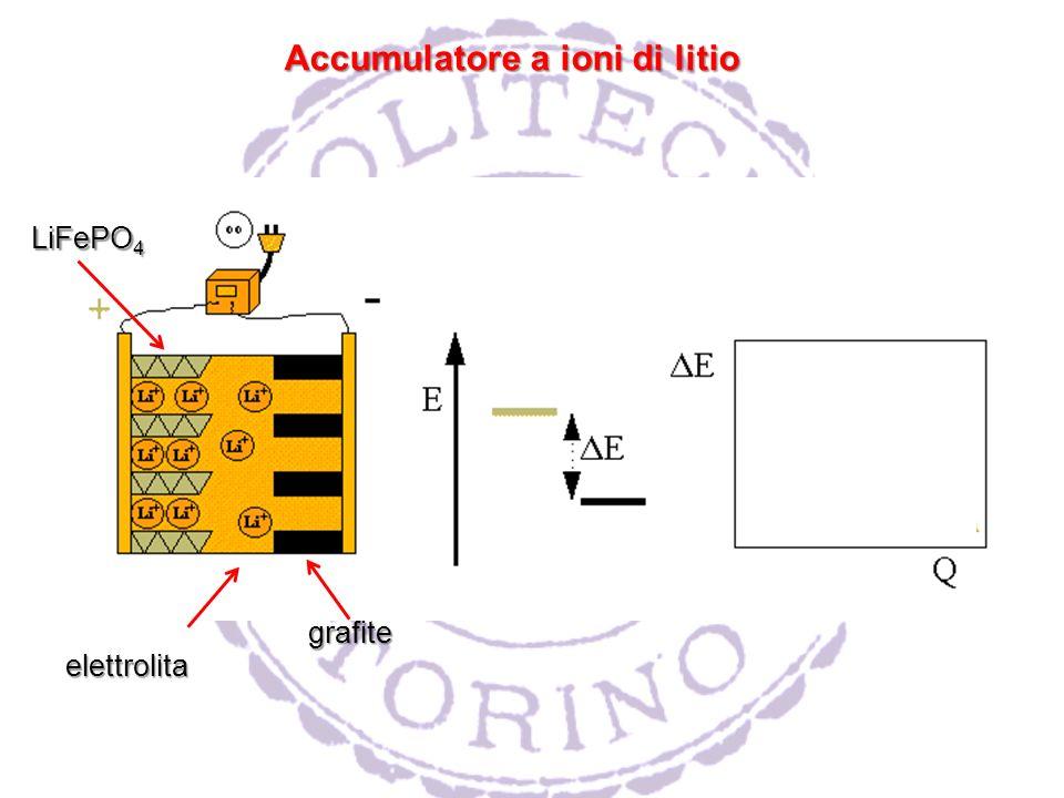 Accumulatore a ioni di litio grafite LiFePO 4 elettrolita