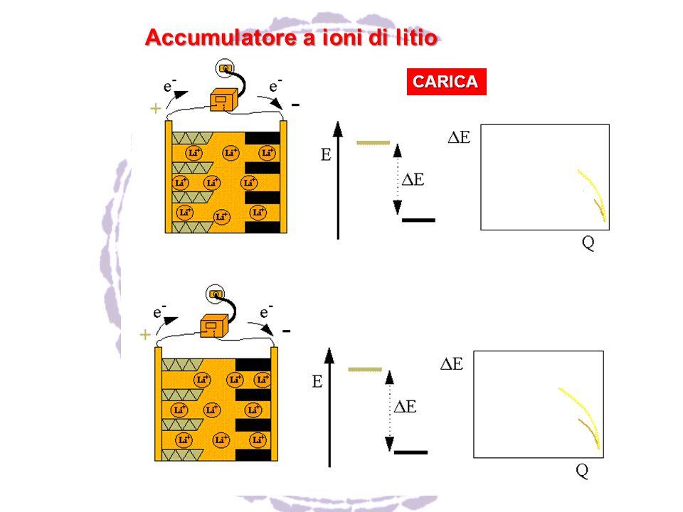Accumulatore a ioni di litio CARICA