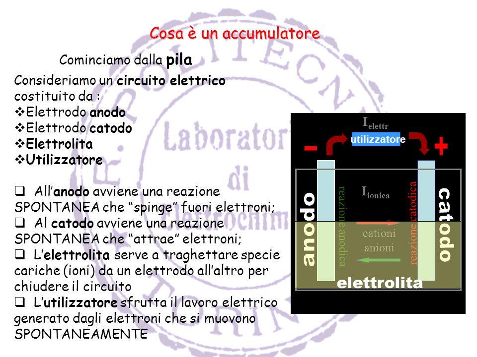 Cosa è un accumulatore Cominciamo dalla pila Consideriamo un circuito elettrico costituito da : Elettrodo anodo Elettrodo catodo Elettrolita Utilizzatore Allanodo avviene una reazione SPONTANEA che spinge fuori elettroni; Al catodo avviene una reazione SPONTANEA che attrae elettroni; Lelettrolita serve a traghettare specie cariche (ioni) da un elettrodo allaltro per chiudere il circuito Lutilizzatore sfrutta il lavoro elettrico generato dagli elettroni che si muovono SPONTANEAMENTE I elettr I ionica cationi anioni reazione anodica reazione catodica elettrolita utilizzatore