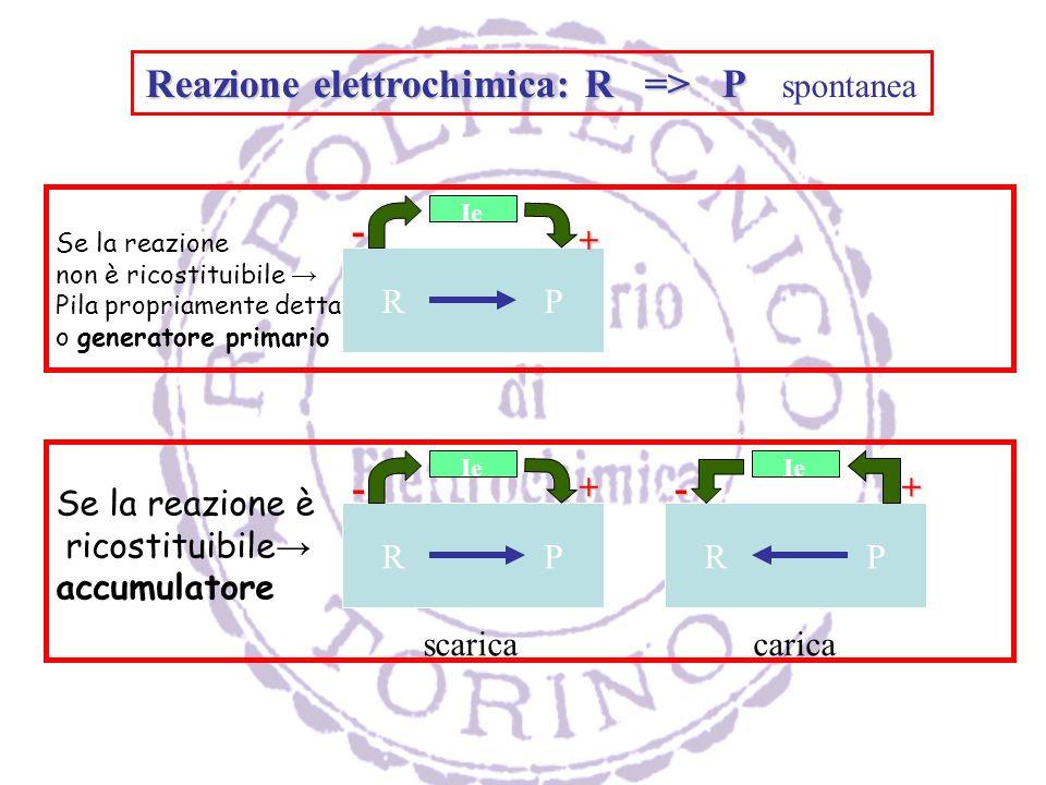 Reazione elettrochimica: R => P Reazione elettrochimica: R => P spontanea R P Ie Se la reazione non è ricostituibile Pila propriamente detta o generatore primario + - R P Ie Se la reazione è ricostituibile accumulatore scarica R P Ie carica --++